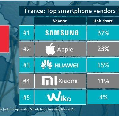 Xiaomi_predaje smartfonov_1_kvartal 2020_francuzsko
