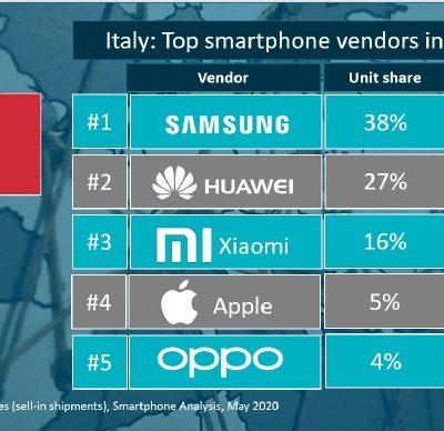 Xiaomi_predaje smartfonov_1_kvartal 2020_taliansko