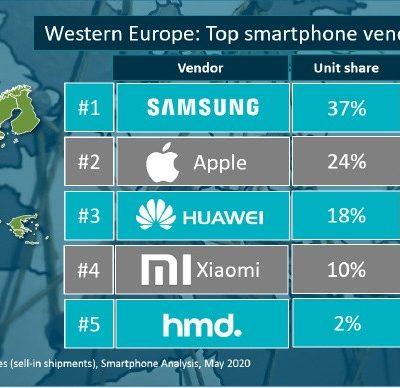 Xiaomi_predaje smartfonov_1_kvartal 2020_zapadna Europa